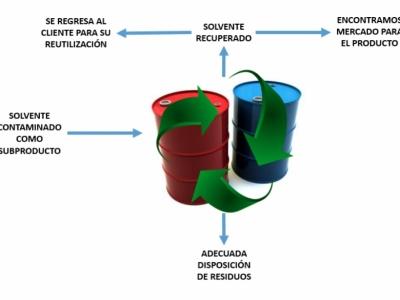 Reciclaje del solvente versus oxidación térmica.